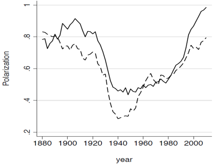 Ideology, Politics, and the Concentration of Capital